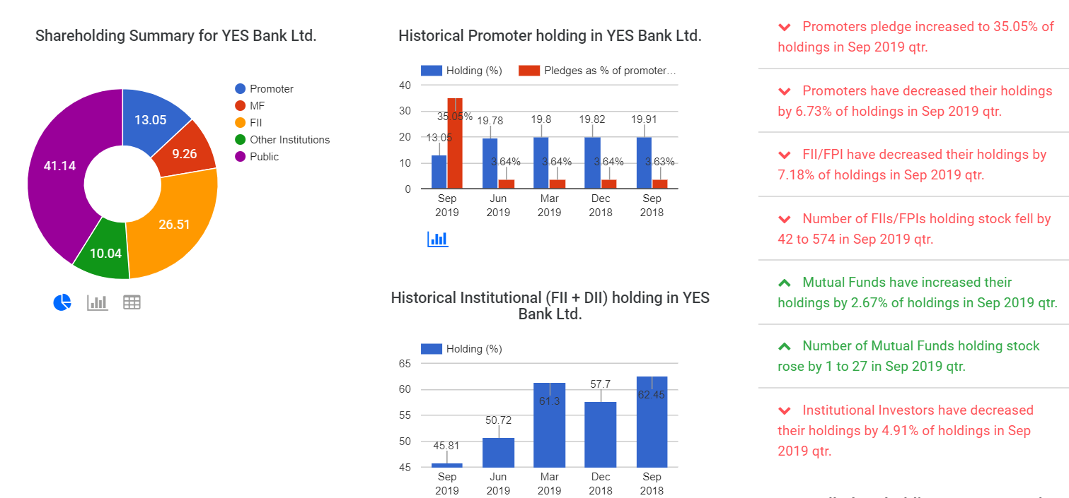 Promoter pledges soar, FII holdings fall at YES Bank